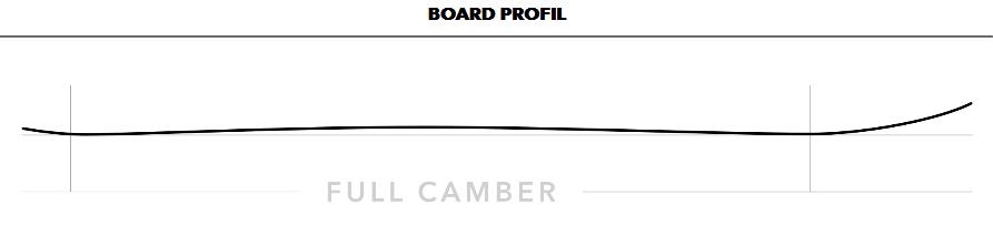 Boardprofil Cafe Racer Snowboard