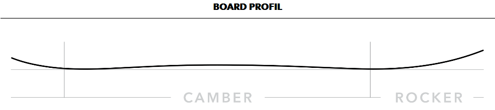 Boardprofil Escalator Snowboard