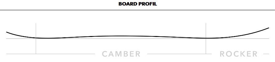 Boardprofil Pencil Split Snowboard